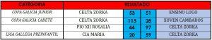 resultados-25sept