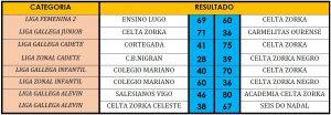 resultados-22-23oct
