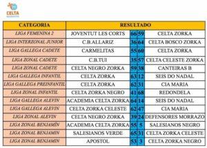 resultados-26-27nov