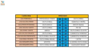 resultados 28 enero