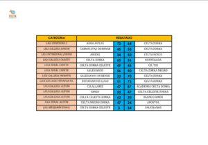 resultados 11-12 febrero