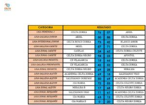 resultados 18-19 febrero
