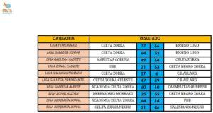 resultados 4-5 febrero