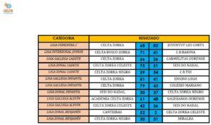 Resultados 11-12 marzo