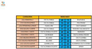 Resultados 25-26 marzo