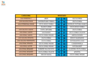 resultados 1-2 abril